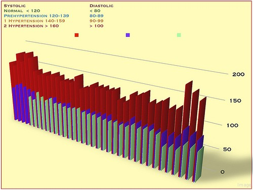 Blood Pressure Chart Systolic Diastolic Blood Pressure Magazine